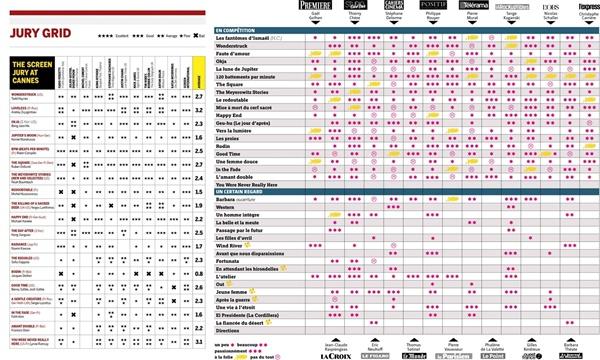 27일 오전(현지 시각) 발표된 칸영화제 공식 데일리지인 <스크린 데일리>(좌)와 <르 필름 프랑세>의 평점 페이지.