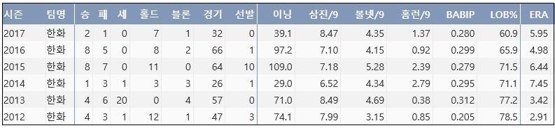 한화 송창식 최근 6시즌 주요 기록 (출처: 야구기록실 KBReport.com)