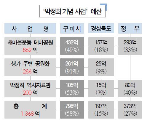 박정희 기념사업의 예산은 모두 1,368억에 이른다. 박정희 역사자료관만 아직 공사에 들어가지 않았고 나머지 공사는 모두 올해 안에 완료된다.