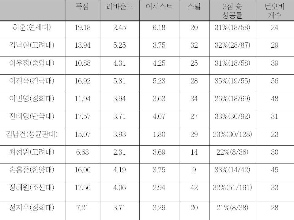 대학농구리그 졸업반 가드들의 성적표