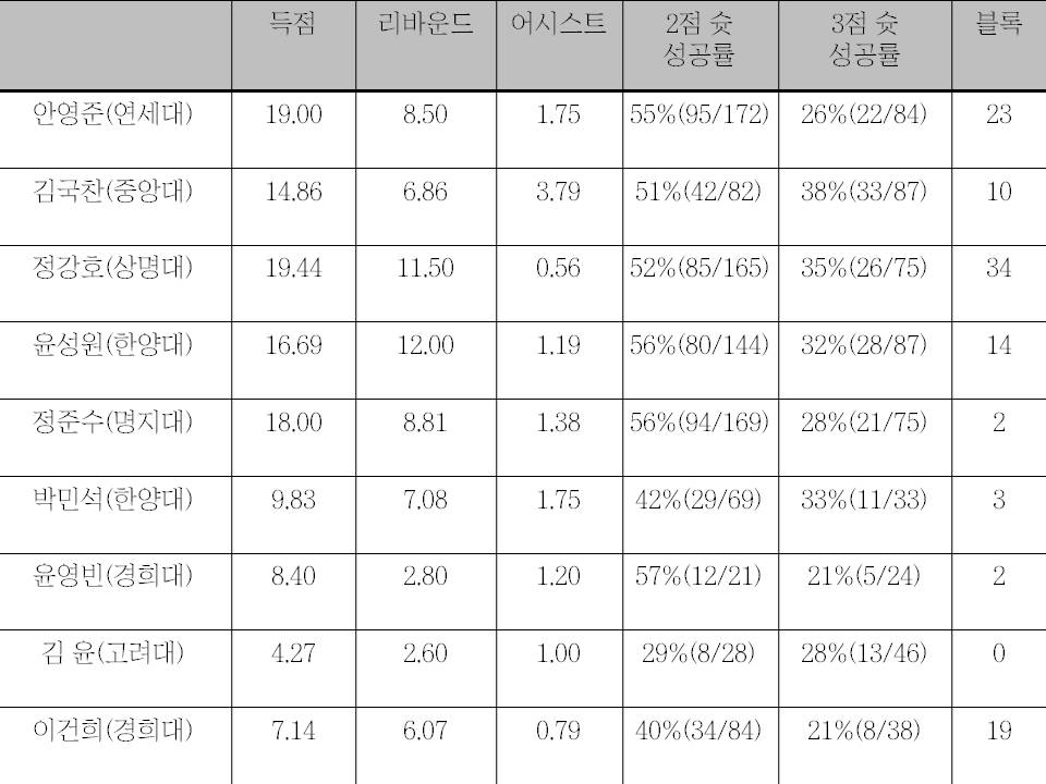 대학농구리그 졸업반 포워드들의 성적표