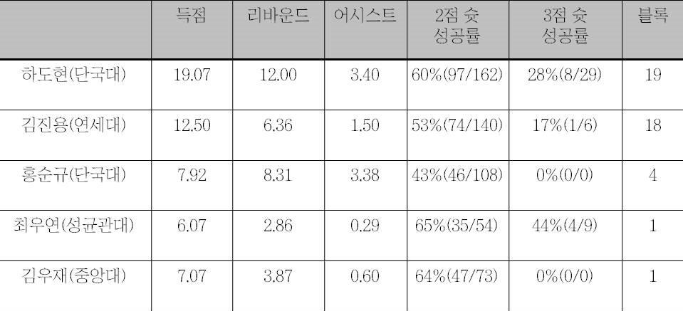대학농구리그 졸업반 센터들의 성적표