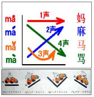 중국어 성조 발음 방법