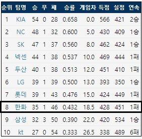 7월 9일 기준 KBO리그 팀 순위 (출처: 야구기록실 KBReport.com)