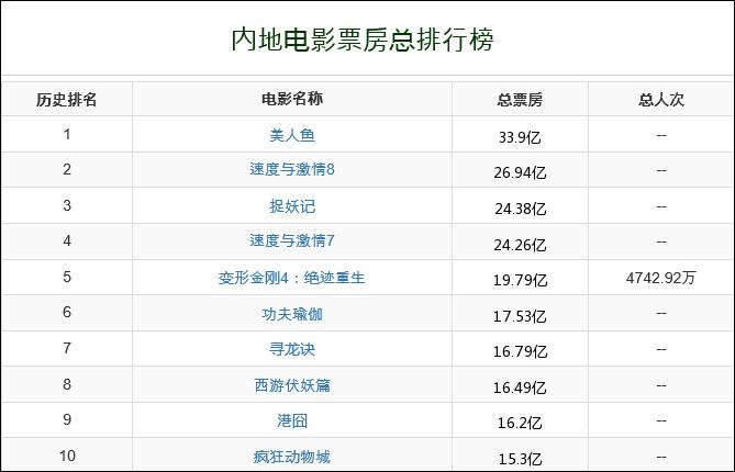 중국 역대 흥행 영화 순위표 (순위표 2위, 4위, 5위는 외국영화임)