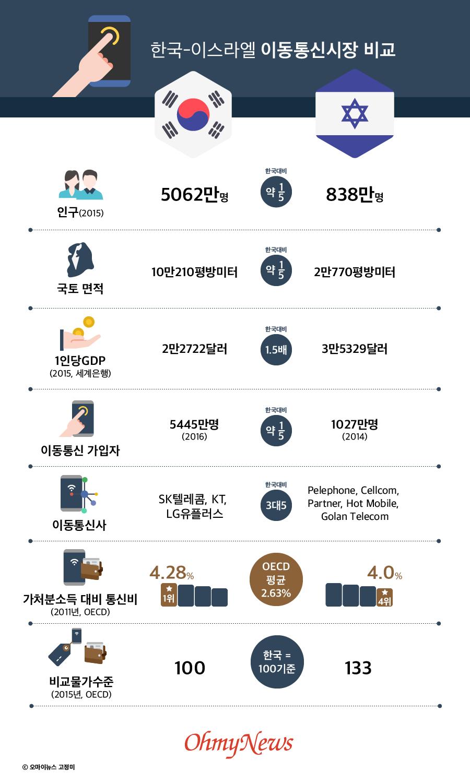한국-이스라엘 이동통신시장 비교