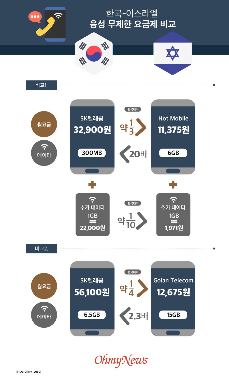 한국-이스라엘 음성 무제한 요금제 비교