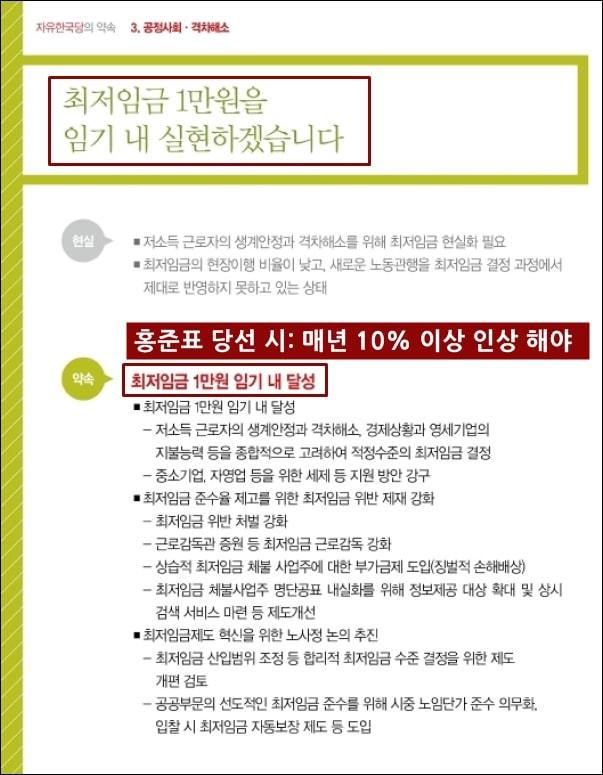 자유한국당과 홍준표 후보는 대선 공약집에서 임기 내 최저임금 1만원을 실현하겠다고 밝혔다.