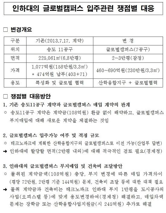 인하대 송도캠퍼스 인천글로벌대학캠퍼스 2단계 부지 일부와 인하대학교 송도캠퍼스 부지 교환을 검토한 문서.