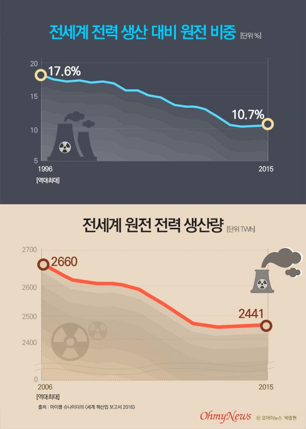 전세계 전력 생산 대비 원전 비중, 전세계 원전 전력 생산량