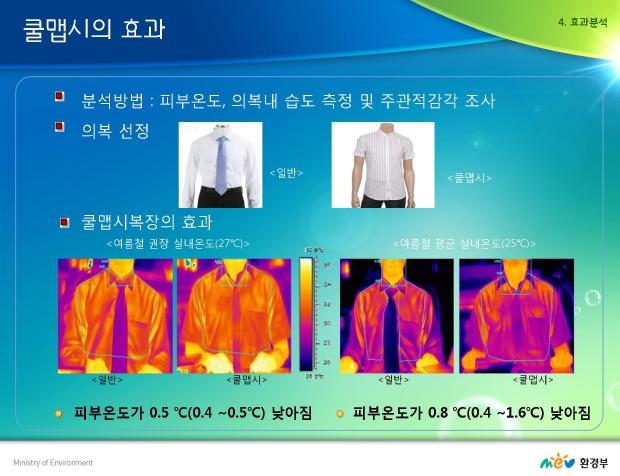 환경부 쿨맵시 실험 자료. 여름철 실내에서 쿨맵시 복장을 착용하면 피부온도가 떨어져 실내온도를 낮추는 효과가 있는 것으로 나타났다.