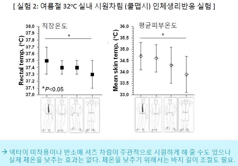 건강의복연구회와 기후변화행동연구소가 2014년 쿨맵시 복장 비교 실험 결과, 섭씨 32도 실내에서는 노타이와 반소매 효과가 반바지에 비해 크지 않은 것으로 나타났다.