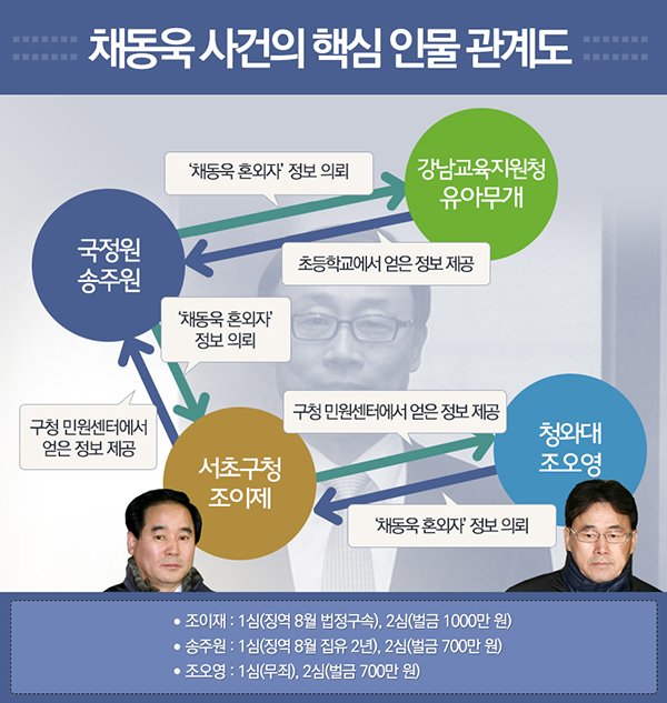 채동욱 사건의 핵심인물관계도
