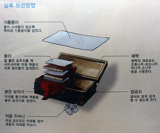 조선왕조실록을 보관하는 방법(경기전 실록각 내 게시물)