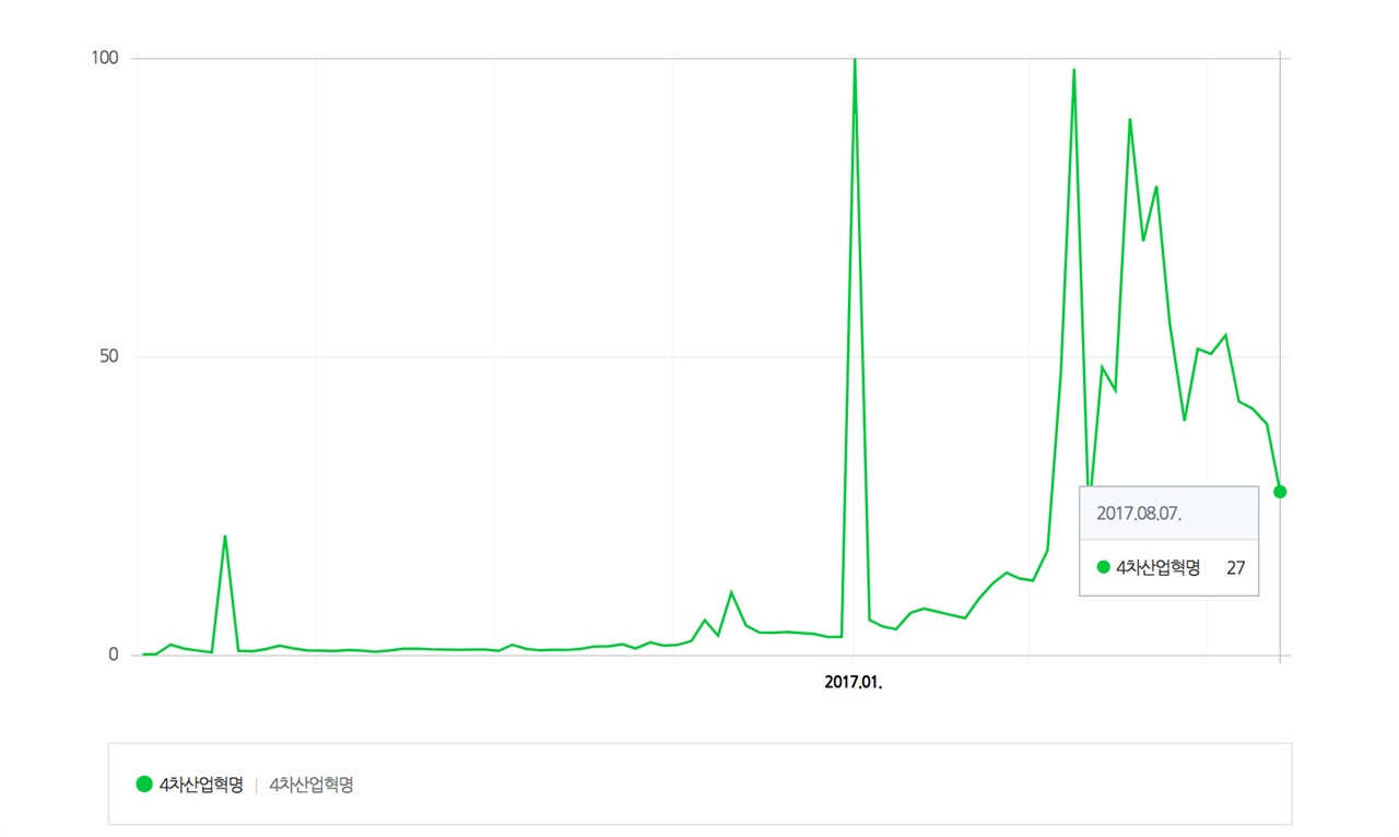 네이버의 검색 트렌드를 보면, 4차산업혁명에 대한 관심이 지난 4-6월에 크게 올랐다가 이후 빠르게 위축되고 있는 것을 알 수 있다.