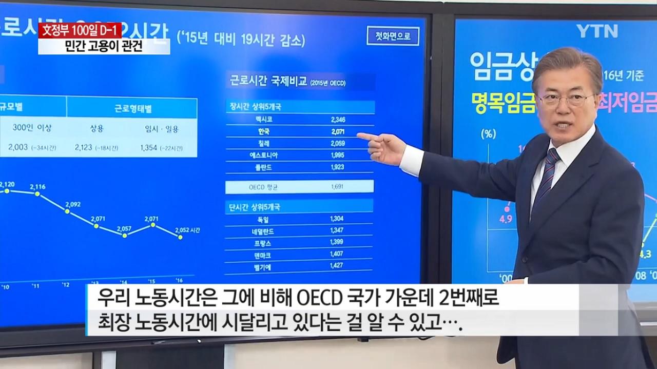 문재인 대통령은 임기 내에 노동시간을 1800시간대로 단축하겠다고 약속했다.