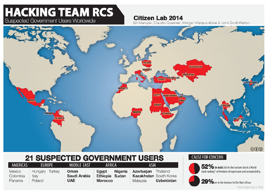 이탈리아 '해킹팀'의 RCS 해킹프로그램을 구입한 21개 국가들. 이는 캐나다 토론토대학의 비영리연구팀 '시티즌랩'이 지난 2014년 발표한 것이다.