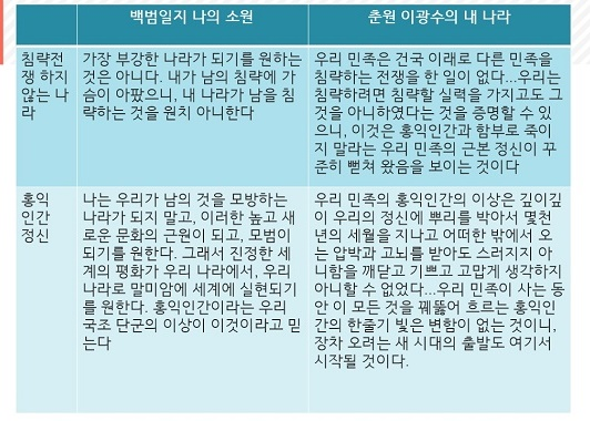나의 소원과 내 나라1 백범일지의 '나의 소원'과 춘원의 '내 나라'1
