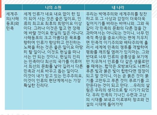 나의 소원과 내 나라3 백범일지의 '나의 소원'과 춘원의 '내 나라'3