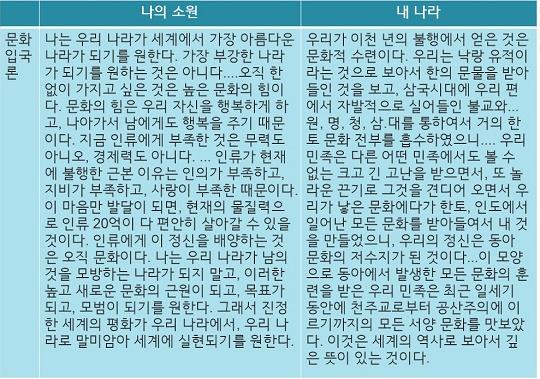 나의 소원과 내 나라5 백범일지의 '나의 소원'과 춘원의 '내 나라'5