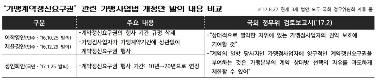 '가맹계약갱신요구권' 관련 가맹사업법 개정안 발의 내용 비교.