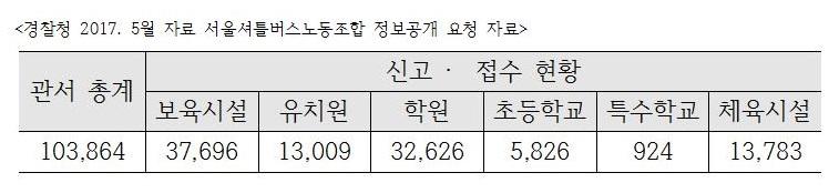 어린이 통학버스로 경찰청에 신고, 접수(2017.5)한 대수는 총 103,864대다.