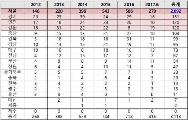 다리 위 자살  최근 5년간 교량 자살시도 현황(2012년~2017년 6월).