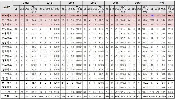 다리 위 자살  최근 5년간 서울 자살시도 교량 현황(2012년~2017년 6월).