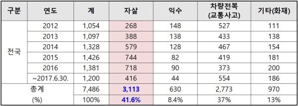 다리 위 자살  최근 5년간 교량사고 유형별 구조현황(2012년~2017년 6월).