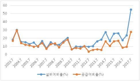 2003년-2017년 여름철 설비예비율 및 공급예비율