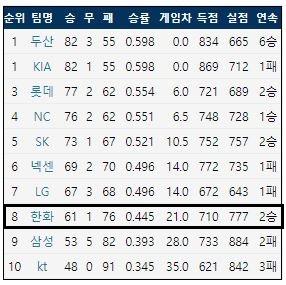 9월 24일 현재 KBO리그 팀 순위 (출처: 야구기록실 KBReport.com)