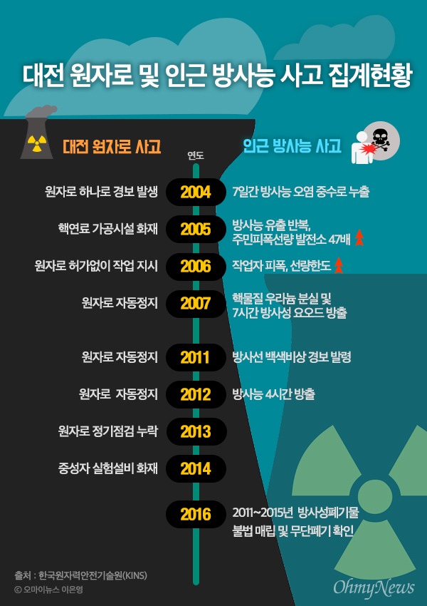 대전 원자로 및 인근 방사능 사고 집계현황.