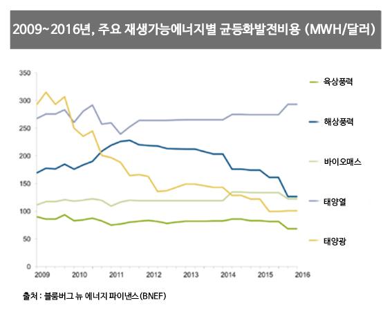 위 그래프는 육상풍력(연두색), 해상풍력(파란색), 태양광(노란색)의 발전단가가 매년 빠른 속도로 하락하고 있음을 보여준다.