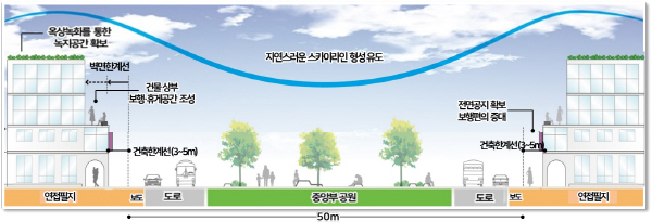 경인고속도로 일반화 및 주변지역 개발 기본구성 '경인고속도로 일반화' 후 단면도.