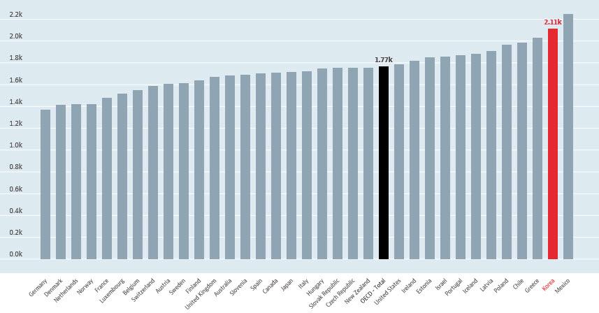 <표1> 2015년 OECD 회원국 연간 노동시간