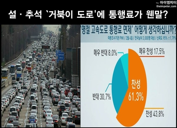 ▲SBS 여론조사에 따르면 시민 61.3%가 명절 고속도로 통행료 면제에 대해 찬성한다고 밝혔다.