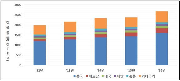 인천항 주요 국가별 최근 5년 간 컨테이너 물동량.