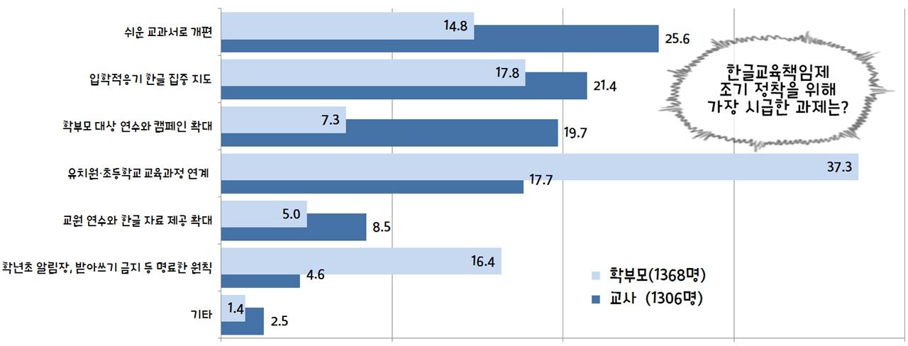 한글교육책임제의 과제 한글교육책임제 조지 정착을 위해 가장 시급한 과제 [자료: 강원도교육청]