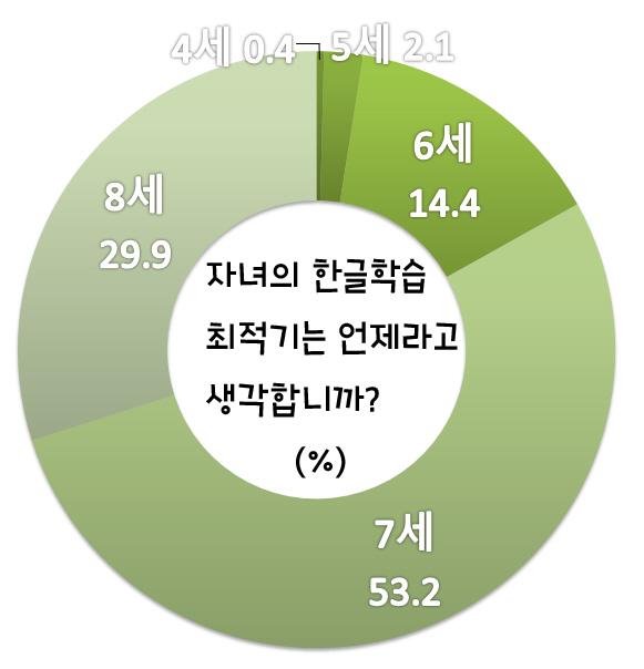 한글학습 최적기 자녀의 한글학습 최적기를 묻는 물음에 대한 응답[자료: 강원도교육청)