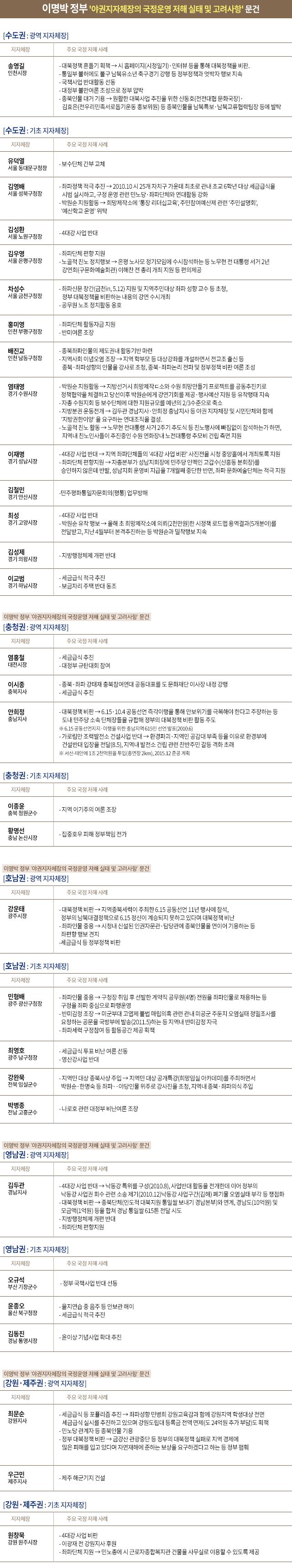 이명박 정부 '야권지자체장의 국정운영 저해 실태 및 고려사항' 문건
