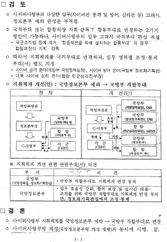 이철희 더불어민주당 의원이 28일 발표한'사이버사령부 지휘체계 개선(안) 검토 보고' 문건.