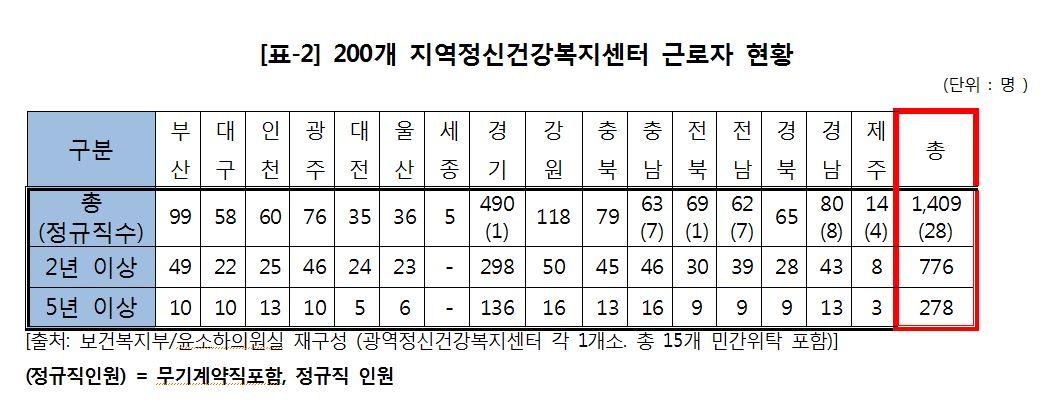 보건복지부가 윤소하 정의당 의원에 제출한 '지역정신건강복지센터 근로자 현황'