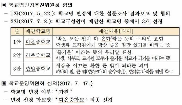 경기 의정부서중이 만든 '학교 이름 개명을 위한 논의 결과' 문서.