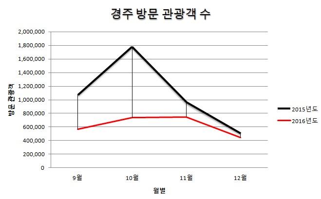 지난해 9월 지진 후 10월에 경주를 방문한 관광객 수가 전년 동월에 비해 크게 떨어졌다.