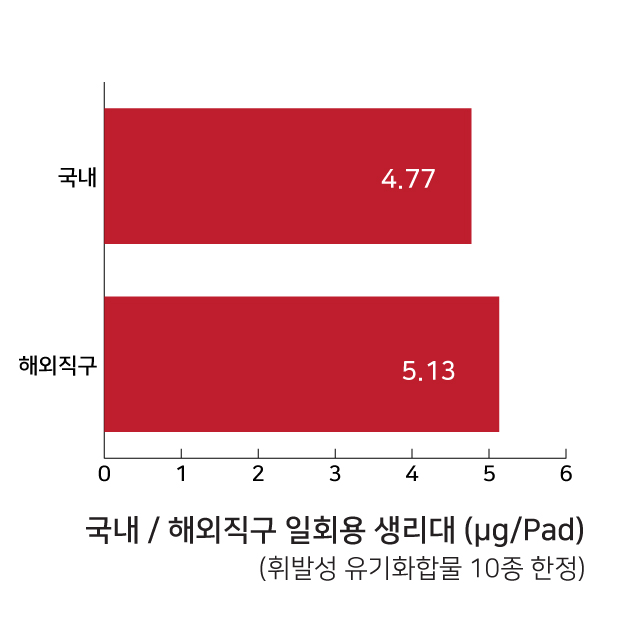 표2 국내 / 해외 직구 일회용 생리대 휘발성 유기화합물 10종 검출 결과 비교