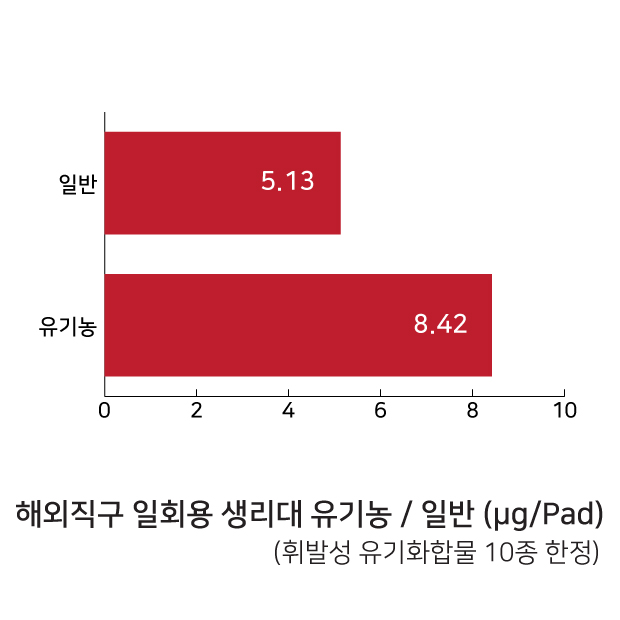 표3 해외직구 일회용 생리대 유기농 / 일반 휘발성 유기화합물 10종 검출 결과 비교