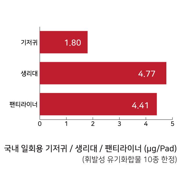 표6 국내 일회용 기저귀/ 생리대 / 팬티라이너 휘발성 유기화합물 10종 검출 결과 비교