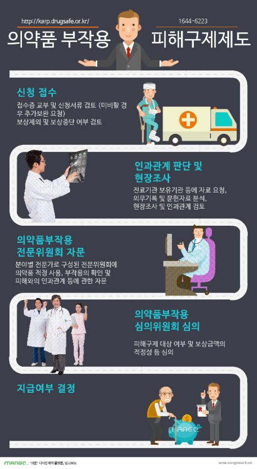 의약품부작용피해구제제도 신청방법 인포그래픽