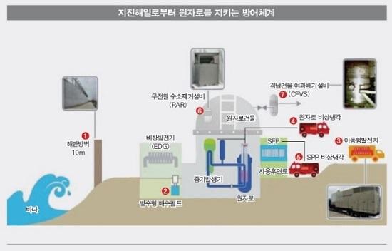 한국수력원자력 등은 우리나라 원전이 높은 수준의 지진대비 시스템을 갖추고 있다고 주장한다. 지진해일로부터 원자로를 지키는 방어체계 개념도.