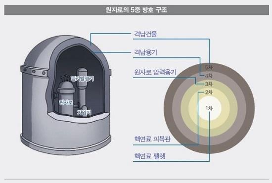 한수원과 원전 관련 연구기관들은 우리나라 원전이 완벽한 안전시스템을 갖추고 있다고 주장한다. 원자로의 5중 방호구조.
